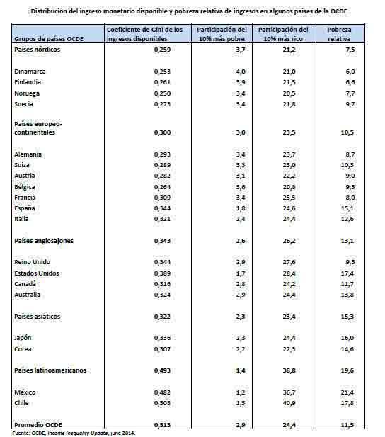 distribucion OCDE