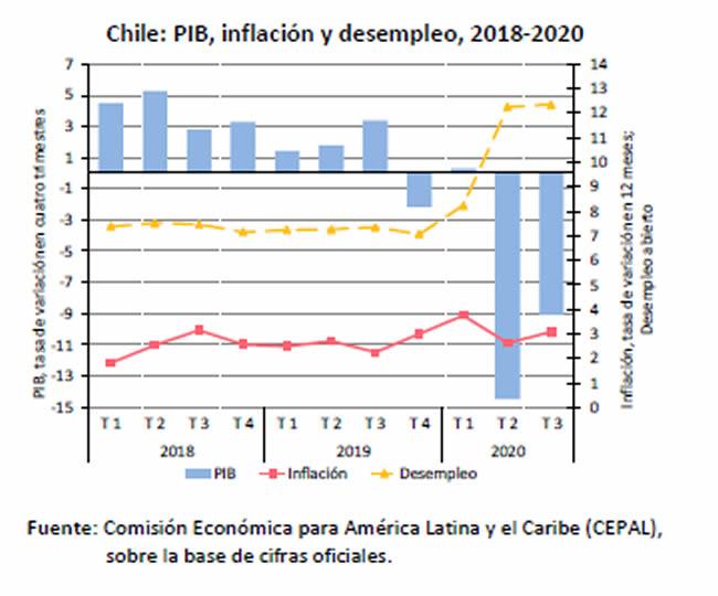 CEPAL: Balance Preliminar de las Economías de América Latina y el Caribe 2020; Chile1