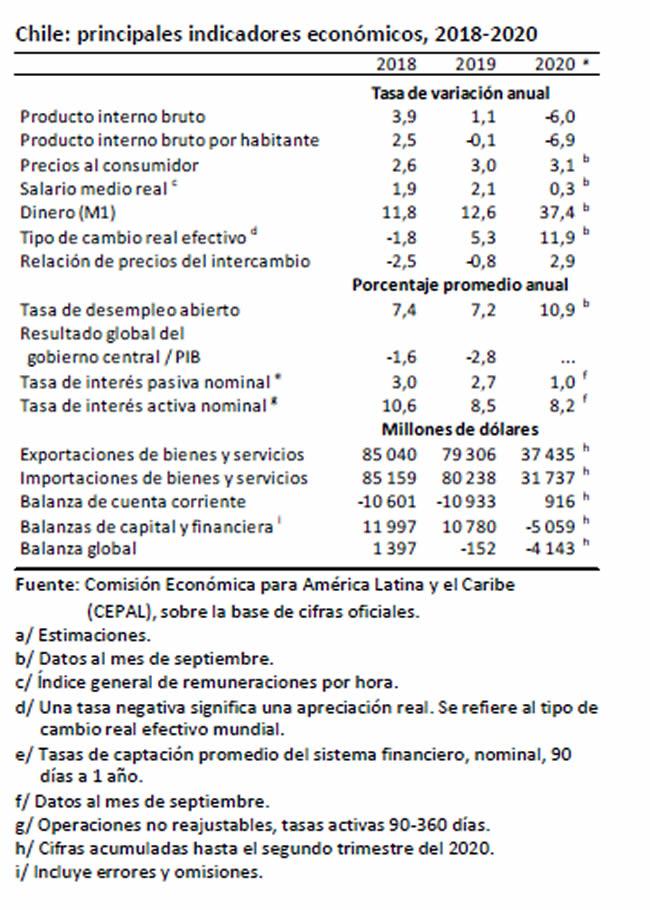 CEPAL: Balance Preliminar de las Economías de América Latina y el Caribe 2020; Chile 2