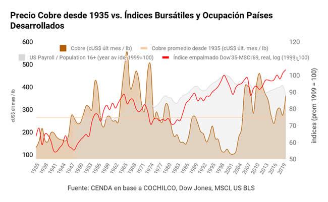 Precio del cobre desde 1935