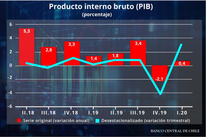 Debate Presidencial Real: Chile Necesita Recuperar 6% del PIB y 1,5 Millones de Empleos