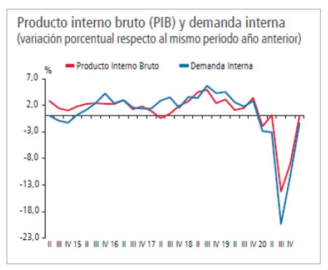 Chile Necesita Recuperar 6% del PIB y 1,5 Millones de Empleos