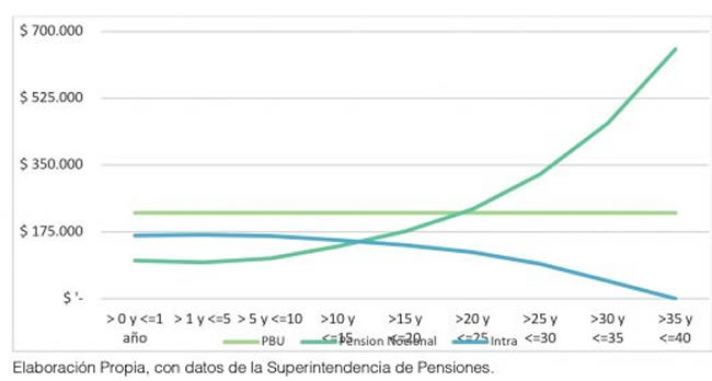 Gráfico 3: Composición de la Nueva Pensión