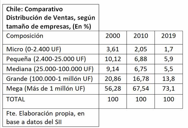 La Realidad de las Empresas de Tamaño Menor en Chile